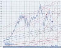 Analisi Dow Jones Ind. Av. – S&P500
