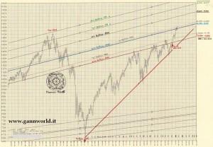 Dow Jones Weekly 0122