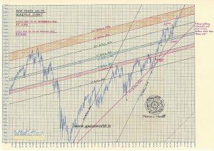 Dow Jones Weekly 01