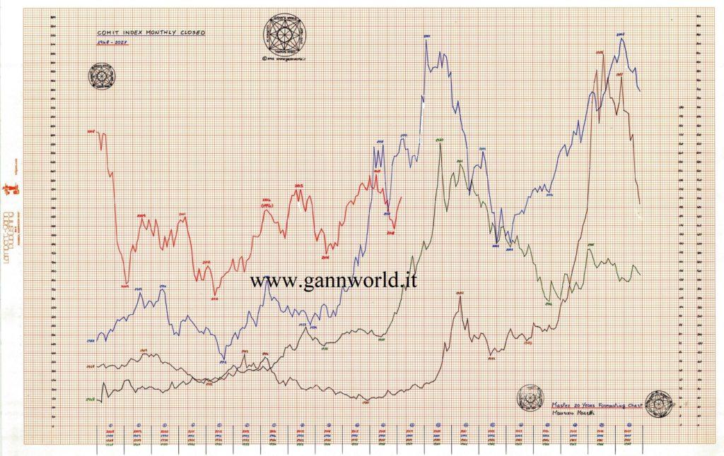 c4f163238b Master 20 Year Forecasting Chart Comit 1948-2027: confermata Ripresa al  Timing Marzo 2019 e quadro positivo al Tempo Giugno 2019
