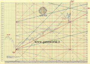 Contenuto riservato agli abbonati | Gann's World